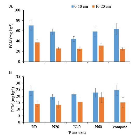 Fig. 1. Potential carbon mineralization (PCM) under different treatments in 0-10 and 10-20 cm depths of soil. The N fertilizer rates under N0, N20, N40 and N60 were 0, 22.4, 44.8, and 67.3 kg ha-1 (0, 20, 40, and 60 lbs/a), respectively.